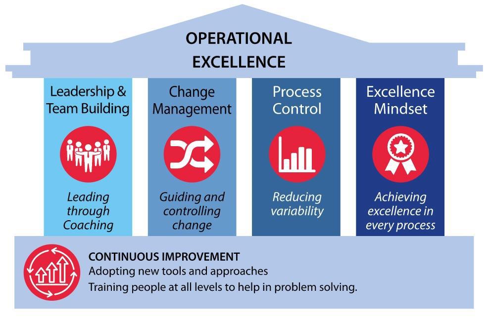 Operational Excellence sebagai acuan program dan strategi FITB ITB (2020-2025)